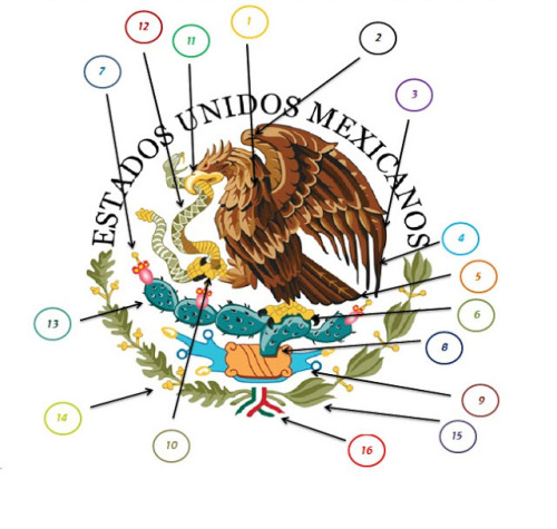 Nombres de las partes del Escudo Nacional de México
