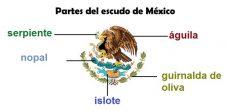 Partes del Escudo Nacional Mexicano